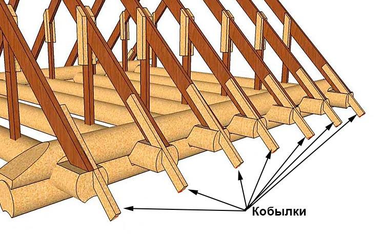 Кобылки крыши дома