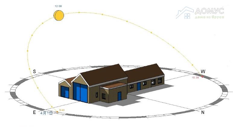 Как правильно расположить дом по сторонам света